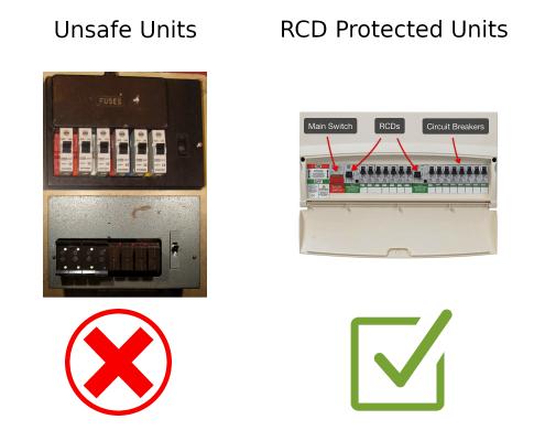 Unsafe Fusebox & New RCD Unit
